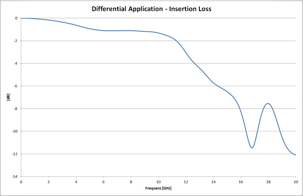 Differential application insertion loss